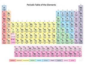 printable periodic tables science notes and projects