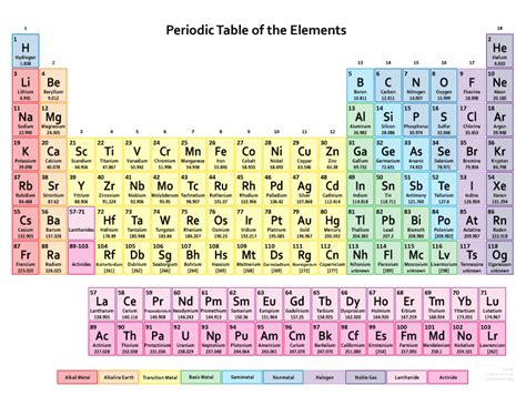printable dynamic periodic table periodic table of elements dynamic download user
