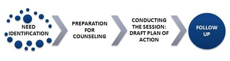 Mba Counselling Process by Performance Counseling Definition Human Resources Hr