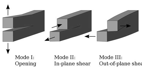 one modes fracture mechanics