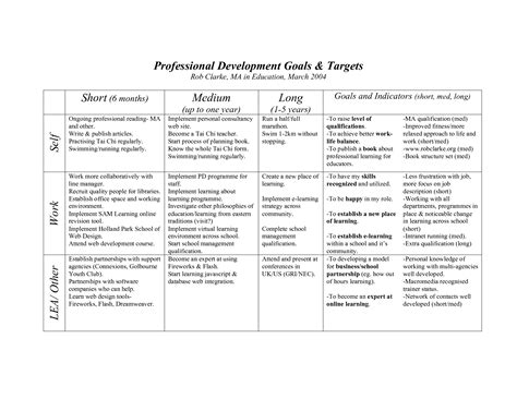 career development objectives career development goals exles world of exles