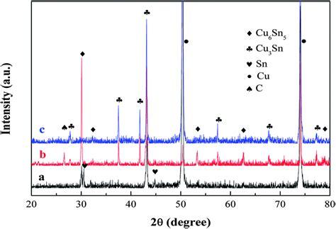xrd pattern of tin cnts cu composite layer enhanced sn cu alloy as high