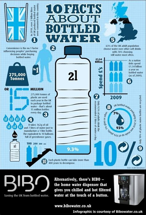 Plastic Detox Infographic by Ten Facts About Bottled Water Bottle Water Infograph From