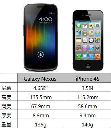 iphone 4s apk galaxy nexus vs iphone 4s 外觀大小比較 android apk