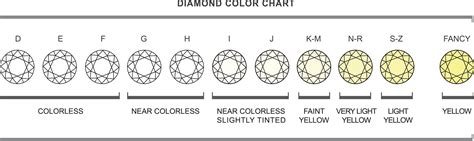 color diamonds color