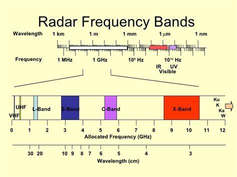Ir Spectrum Table Radar