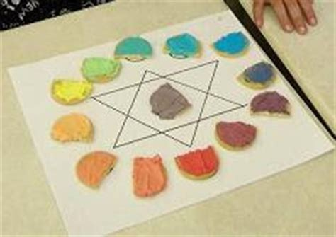 the classroom edible color wheel