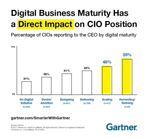 design thinking gartner here s why cios will be the new executive leaders