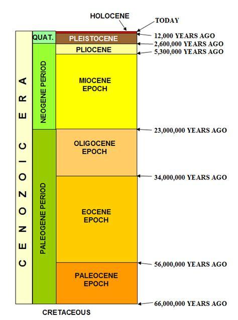 Holocene Calendar History Of The Earth December 2 Cenozoic Time