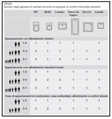 distanza sanitari bagno il bagno wc e le distanze da tenere tra gli apparecchi