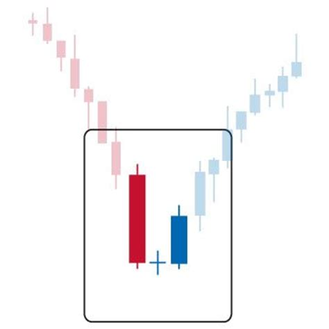 candlestick pattern practice candlestickss patterns and indicator