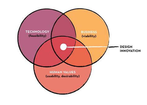 venn diagram of science and technology design innovation value chain generation