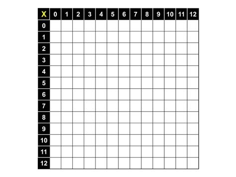 printable table graphs 12 best images of practice times tables worksheets blank