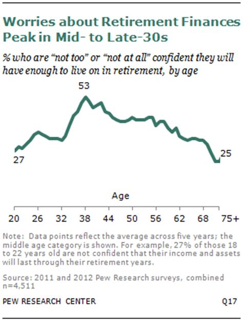 Late Worries About Rep by More Americans Worry About Financing Retirement Pew