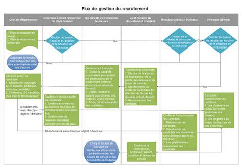 exemple de diagramme de processus visio exemples et mod 232 les de diagramme de flux de la gestion du