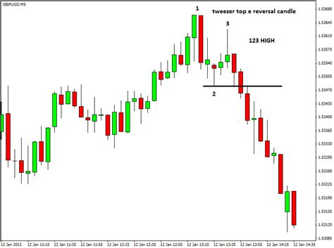 123 reversal pattern scalping forex scalping inversione del trend sul cable con 123