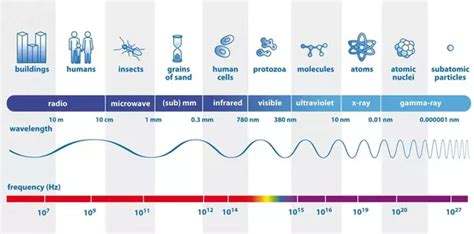 which color has the highest frequency what type of electromagnetic wave has the highest
