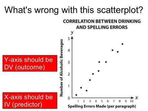 exle of negative correlation correlation