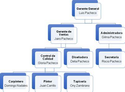 organigrama de una empresa de muebles estudio de ingenier 237 a de m 233 todos en la empresa teak