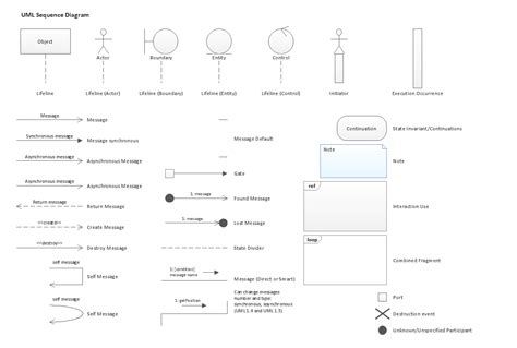 graphical design notation definition sequence diagram symbols meaning image collections how