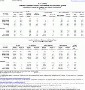 Irs Gov Tax Tables 2015 2016 Capital Gains Rates Table 2017
