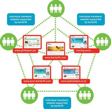 ecommerce ecosystem diagram welcome to barterfli