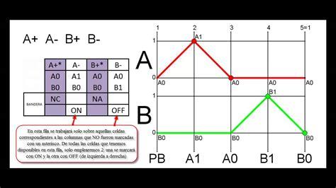 a b secuencia a a b b bandera youtube