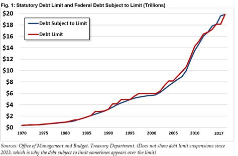 q a everything you should know about the debt ceiling