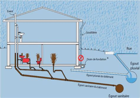 toilettes bouch es solution preventing water infiltration and sewer back ups ville
