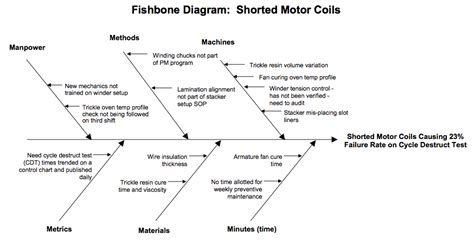 fishbone analysis diagram fishbone diagram exle product quality fishbone diagrams