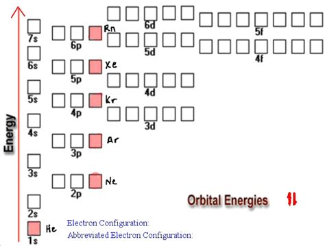 tutorial questions on electron configuration what is the full ground state electron configuration of o