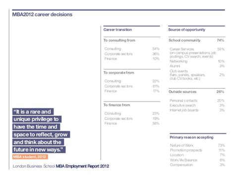 Career Placement Report Lsu Mba by Mba Employment Report 2012 Business School