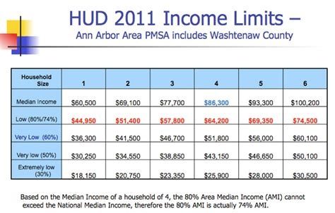 Income Guidelines For Section 8 Housing by Section 8 Housing Arbor