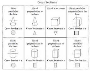 cross section formulas pinterest the world s catalog of ideas