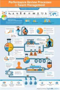 performance review processes amp talent management