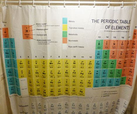 elements shower curtain periodic table shower curtain the hostel worker