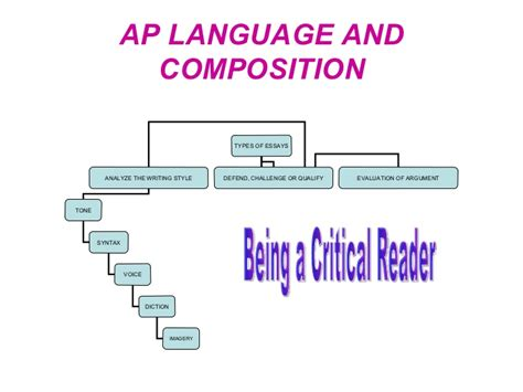 ap language and composition sle essays slides on defend challenge and qualify argument essay