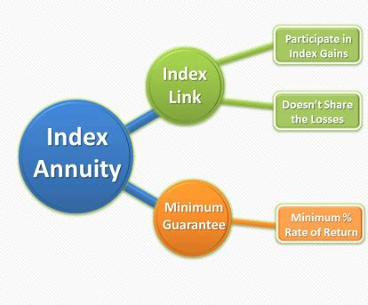 how do equity indexed annuities stack up how fixed index annuities work