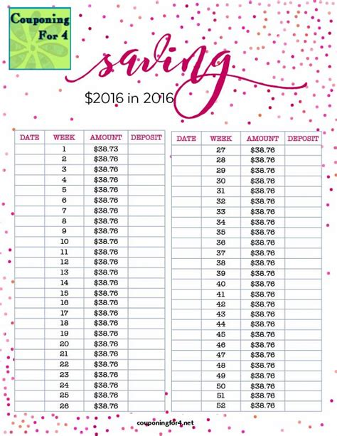 Money Saving Travel Tips For January 2007 by Couponing For 4 Saving 2016 In 2016 Plan And Chart