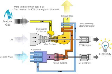 diagram of gas turbine ratch australia corporation