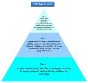 the 3 tier support model