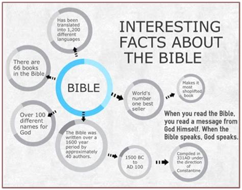 100 facts about the ultimate fact book about books is the bible god breathed 100 true and without error