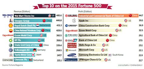 Top Mba Europe List by More Firms In Fortune 500 Economy Chinadaily Cn