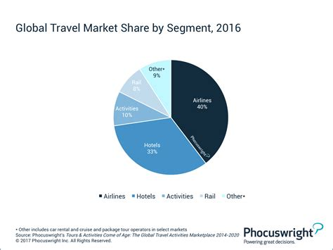 travel activities market  reach  billion