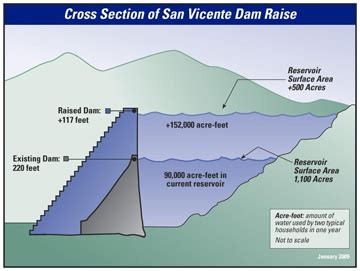 cross section of the world san vicente dam raise