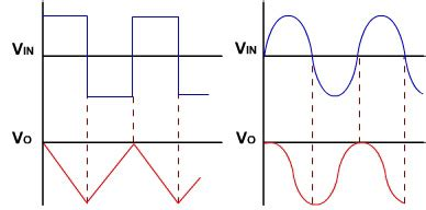 integrator circuit input and output waveform lecture 12