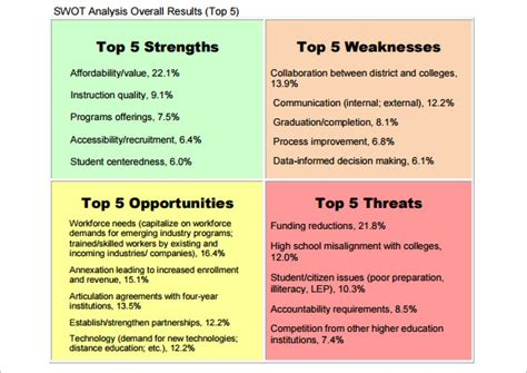 swot analysis template free word pdf sample creative