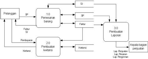 tugas 2 pemodelan proses bisnis sn304 sistem informasi