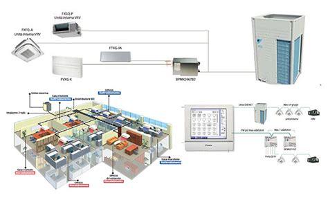 impianto climatizzazione casa climatizzazione termoidraulica casa condizionatore