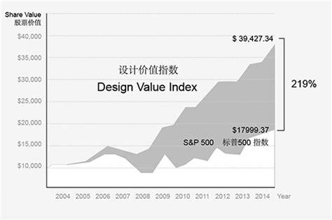 design management institute s design value index c monde awarded swedish industrial design hong kong